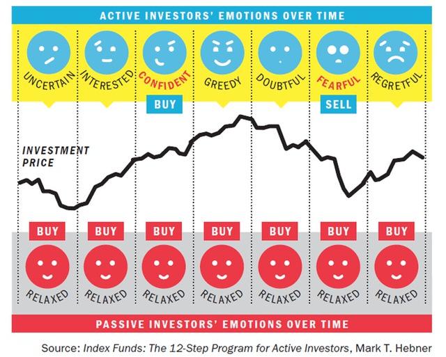 Active vs Passive Chart